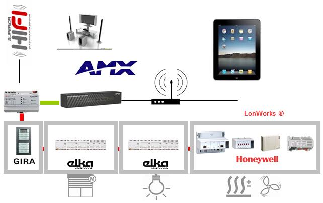 ... φιλικό και λειτουργικό εργαλείο διαχείρισης. Η επικοινωνία με τα  συστήματα γίνεται είτε μέσω ειδικών οθονών αφής ή μέσω των δημοφιλών tablet  (όπως Ipad f8c502ad7da